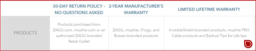 zagg replacement